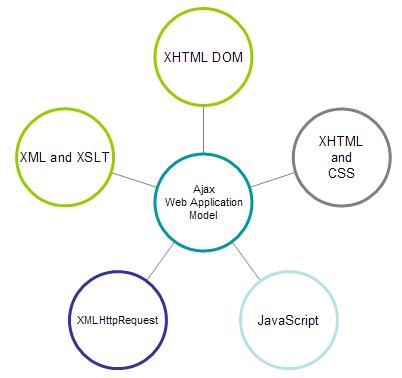 ajax components